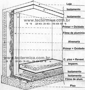 Câmara frigorifica em alvenaria - Desenho de arranjo do isolamento térmico tradicional