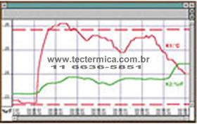 Datalogger para câmara frigorifica - Dados exibidos na tela do PC