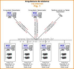 Figura 1: Arquitetura do sistema monitorizador via internet