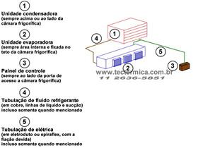 Layout do equipamento de refrigeração