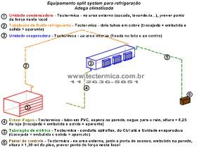 Equipamento para climatização de adega - Layout da infraestrutura requerida